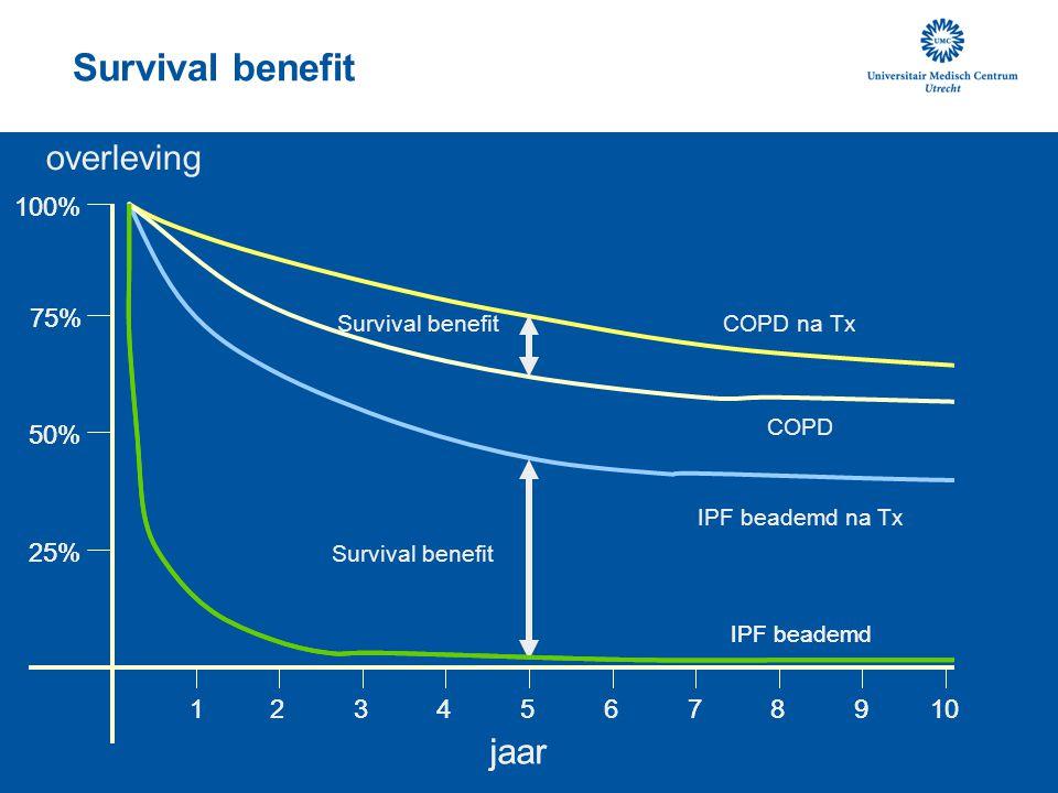 overleving 15 10 25% 50% 75% 100% 2 34 6 789 jaar Survival benefit IPF beademd IPF beademd na Tx COPD COPD na Tx 15 10 25% 50% 75% 100% 2 34 6 789 jaa