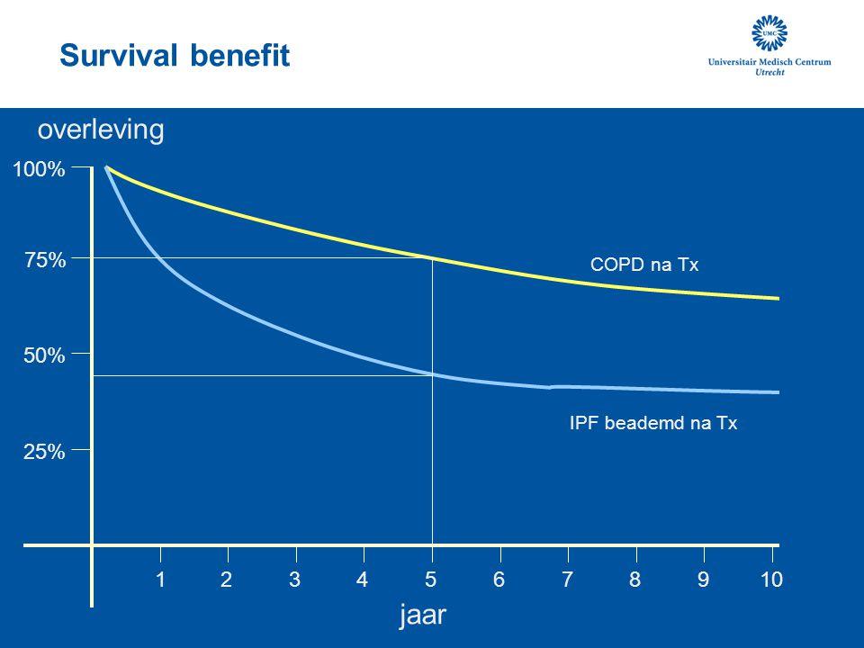 jaar overleving 15 10 25% 50% 75% 100% 2 34 6 789 IPF beademd na Tx COPD na Tx Survival benefit