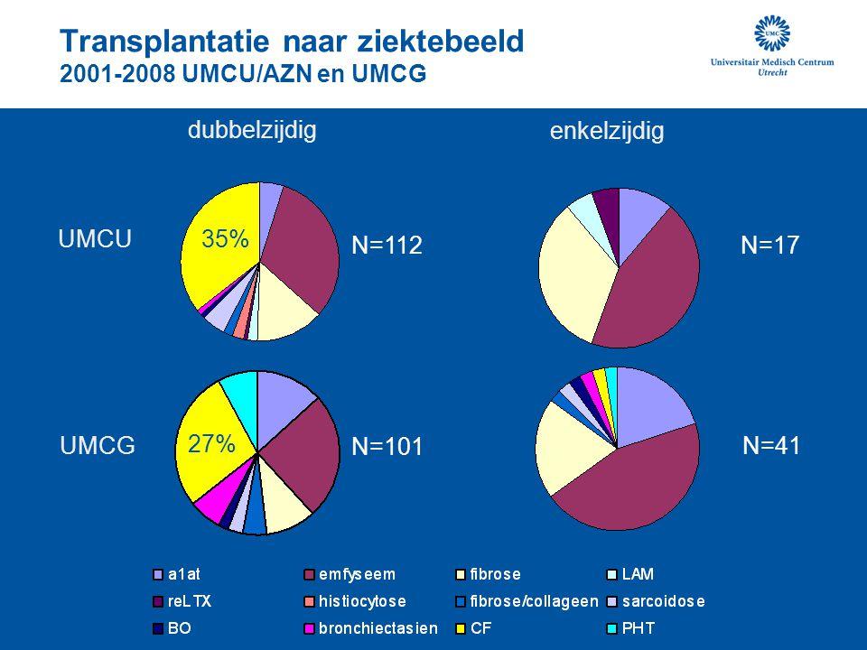 Transplantatie naar ziektebeeld 2001-2008 UMCU/AZN en UMCG dubbelzijdig enkelzijdig UMCU UMCG 27% 35% N=112 N=101 N=17 N=41