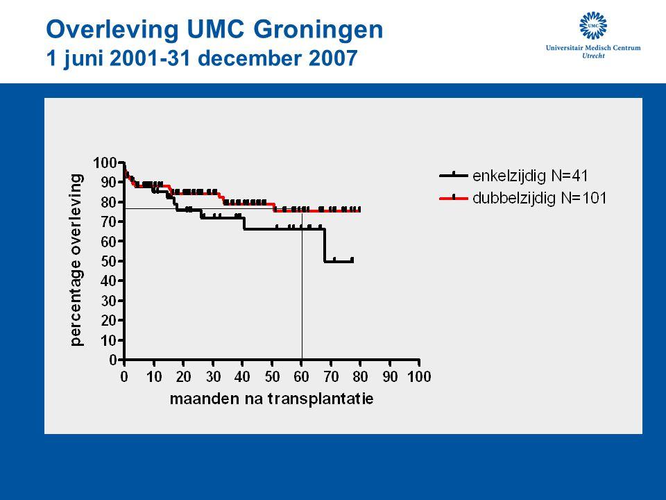 Overleving UMC Groningen 1 juni 2001-31 december 2007
