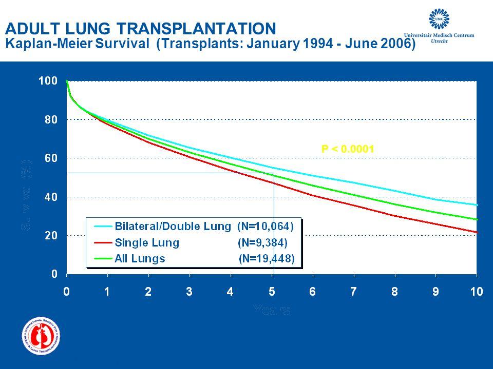 ADULT LUNG TRANSPLANTATION Kaplan-Meier Survival (Transplants: January 1994 - June 2006) P < 0.0001 ISHLT 2008 J Heart Lung Transplant 2008;27: 937-98