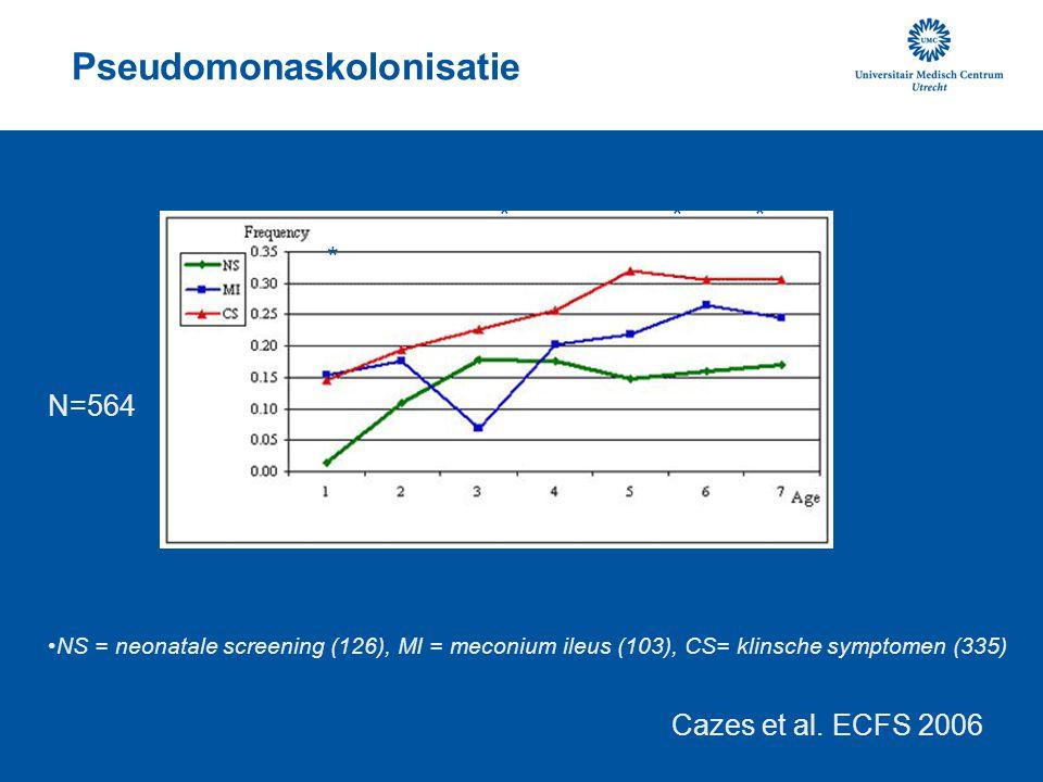 Pseudomonaskolonisatie NS = neonatale screening (126), MI = meconium ileus (103), CS= klinsche symptomen (335) *** * * Cazes et al.