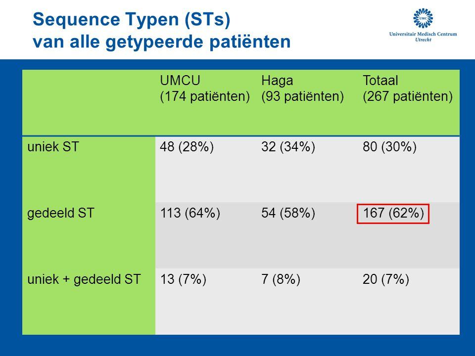 Sequence Typen (STs) van alle getypeerde patiënten UMCU (174 patiënten) Haga (93 patiënten) Totaal (267 patiënten) uniek ST48 (28%)32 (34%)80 (30%) gedeeld ST113 (64%)54 (58%)167 (62%) uniek + gedeeld ST13 (7%)7 (8%)20 (7%)