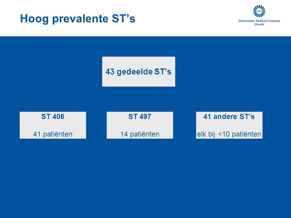 Hoog prevalente ST's 43 gedeelde ST's 41 andere ST's elk bij <10 patiënten ST 497 14 patiënten ST 406 41 patiënten