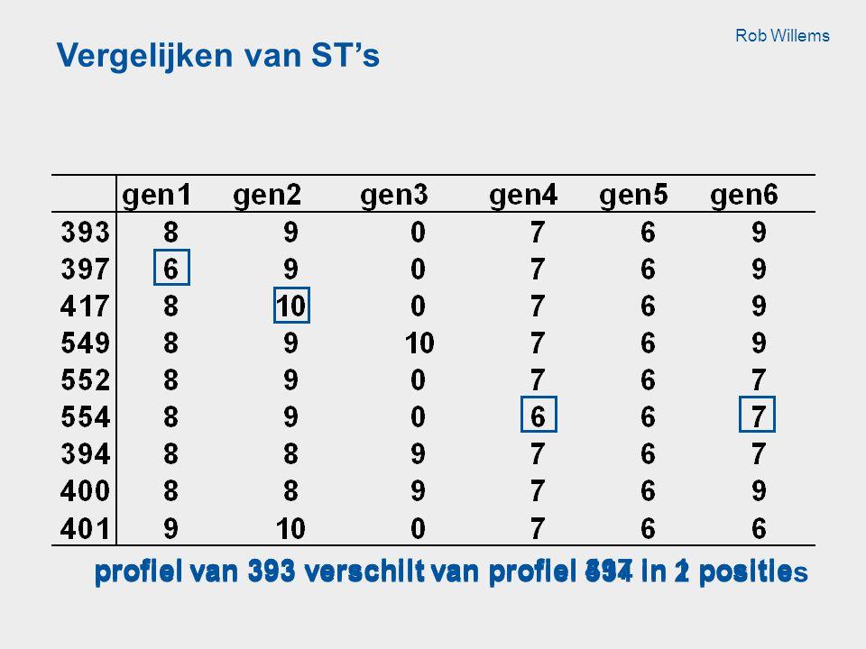 Vergelijken van ST's profiel van 393 verschilt van profiel 397 in 1 positieprofiel van 393 verschilt van profiel 417 in 1 positie profiel van 393 verschilt van profiel 554 in 2 posities Rob Willems