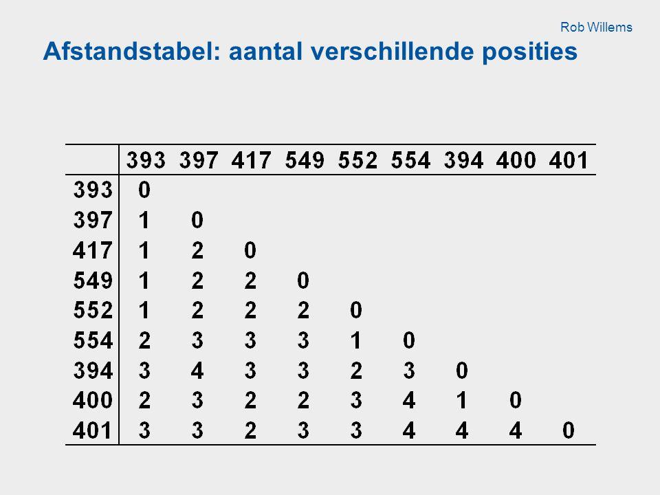 Afstandstabel: aantal verschillende posities Rob Willems