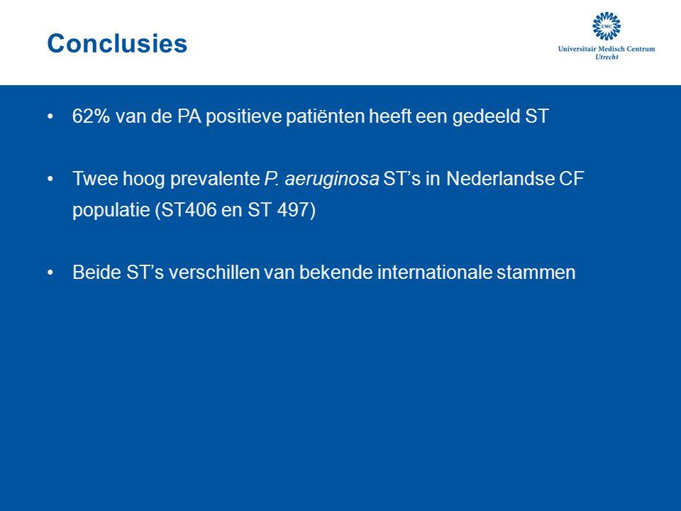 Conclusies 62% van de PA positieve patiënten heeft een gedeeld ST Twee hoog prevalente P. aeruginosa ST's in Nederlandse CF populatie (ST406 en ST 497
