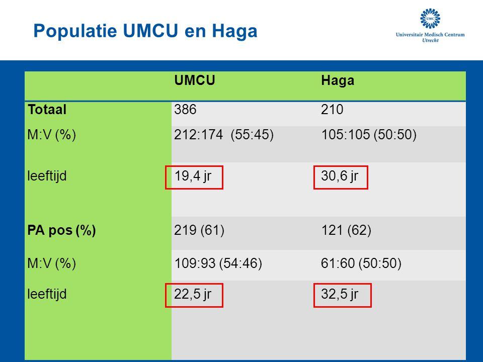 Populatie UMCU en Haga UMCUHaga Totaal386210 M:V (%)212:174 (55:45)105:105 (50:50) leeftijd19,4 jr 30,6 jr PA pos (%)219 (61)121 (62) M:V (%)109:93 (5