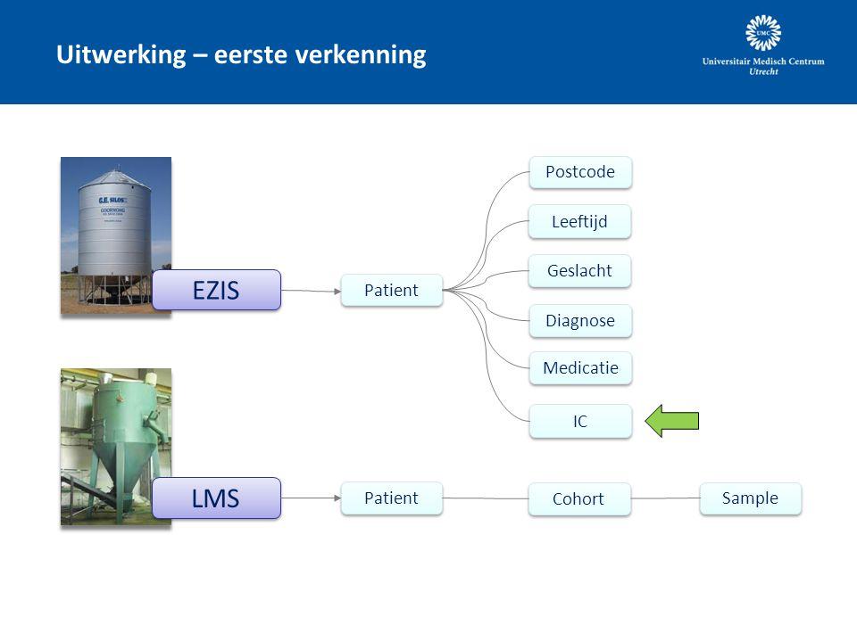 LMS Uitwerking – eerste verkenning EZIS Medicatie Postcode Geslacht Diagnose Patient Leeftijd Patient Cohort Sample IC