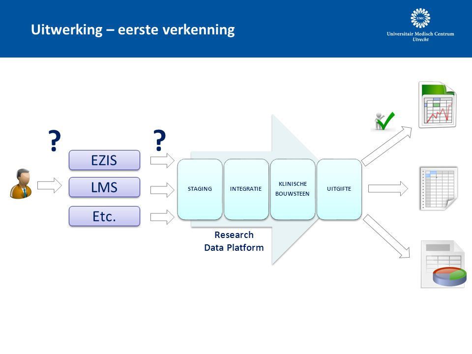 Uitwerking – eerste verkenning EZIS Research Data Platform LMS Etc. STAGINGINTEGRATIE KLINISCHE BOUWSTEEN UITGIFTE ? ?