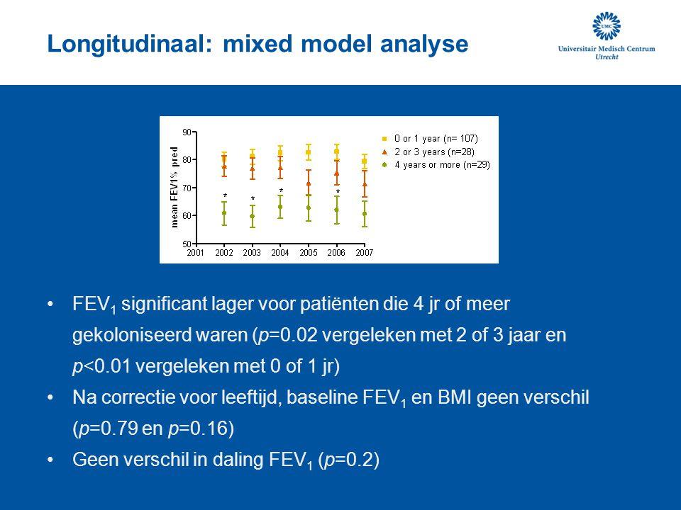 Longitudinaal: mixed model analyse FEV 1 significant lager voor patiënten die 4 jr of meer gekoloniseerd waren (p=0.02 vergeleken met 2 of 3 jaar en p