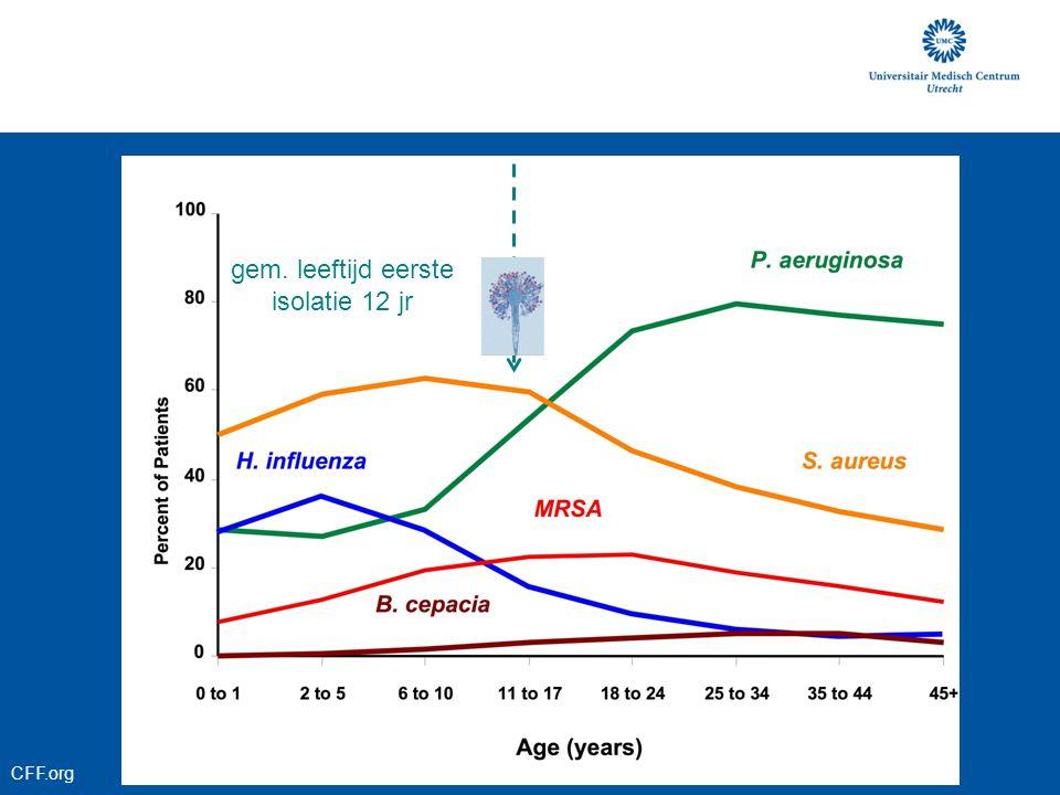 Methode longitudinaal: retrospectieve cohort-analyse CF patiënten UMCU met sputum-en/of keelkweken 2002- 2007 (n=164) lineair mixed model analyse leeftijd baseline FEV 1 en BMI inhalatie antibiotica CFRD P.