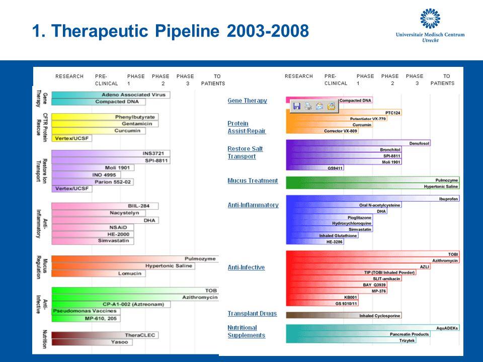 Nieuwe geneesmiddelen Pulmozyme, Fuchs, NEJM 1994TOBI, Ramsey, NEJM 1999 Hypertonic saline, Elkins, NEJM 2006Azithromycin, Saiman, JAMA 2003