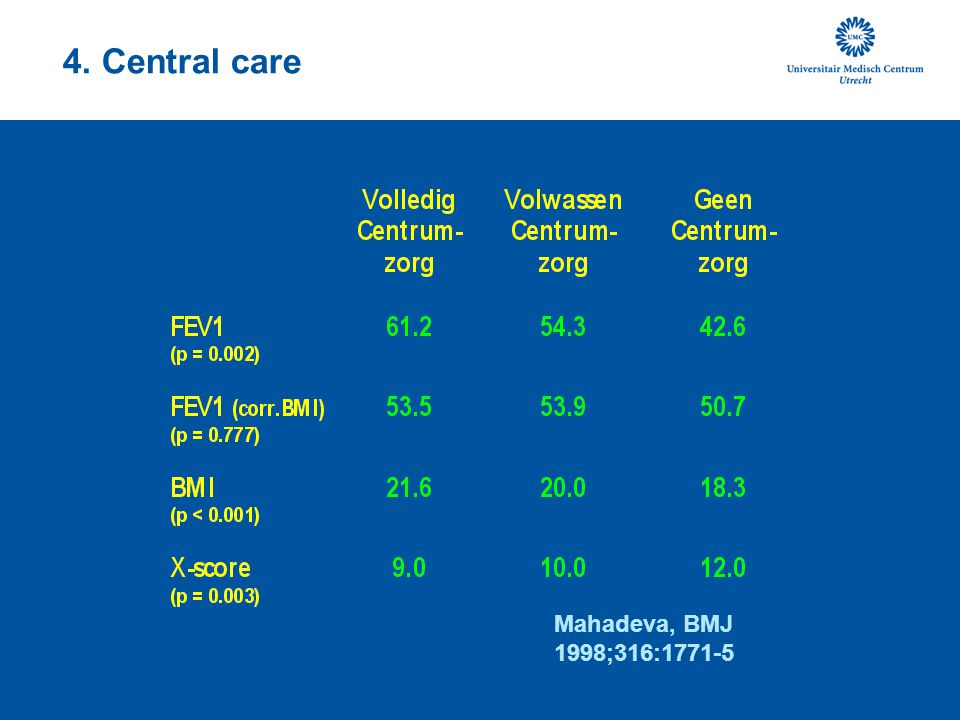 4. Central care Mahadeva, BMJ 1998;316:1771-5