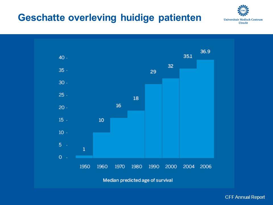 Geschatte overleving huidige patienten CFF Annual Report