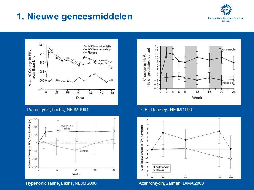 1. Nieuwe geneesmiddelen Pulmozyme, Fuchs, NEJM 1994TOBI, Ramsey, NEJM 1999 Hypertonic saline, Elkins, NEJM 2006Azithromycin, Saiman, JAMA 2003