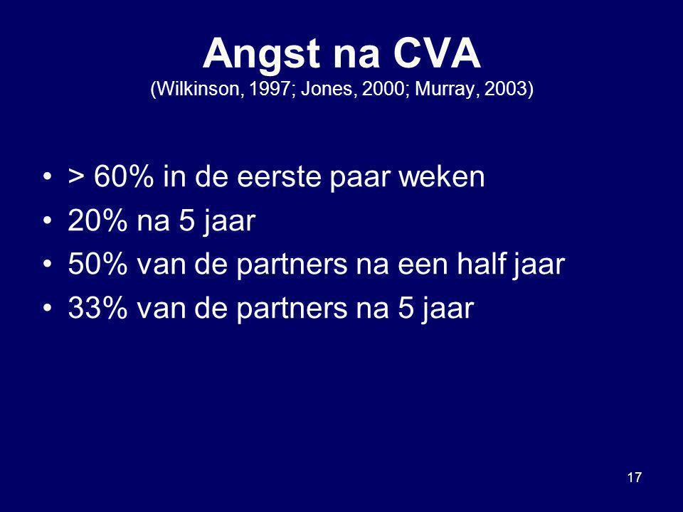 17 Angst na CVA (Wilkinson, 1997; Jones, 2000; Murray, 2003) > 60% in de eerste paar weken 20% na 5 jaar 50% van de partners na een half jaar 33% van
