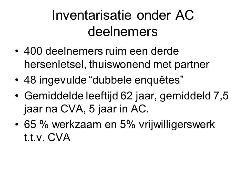 Inventarisatie onder AC deelnemers 400 deelnemers ruim een derde hersenletsel, thuiswonend met partner 48 ingevulde dubbele enquêtes Gemiddelde leeftijd 62 jaar, gemiddeld 7,5 jaar na CVA, 5 jaar in AC.