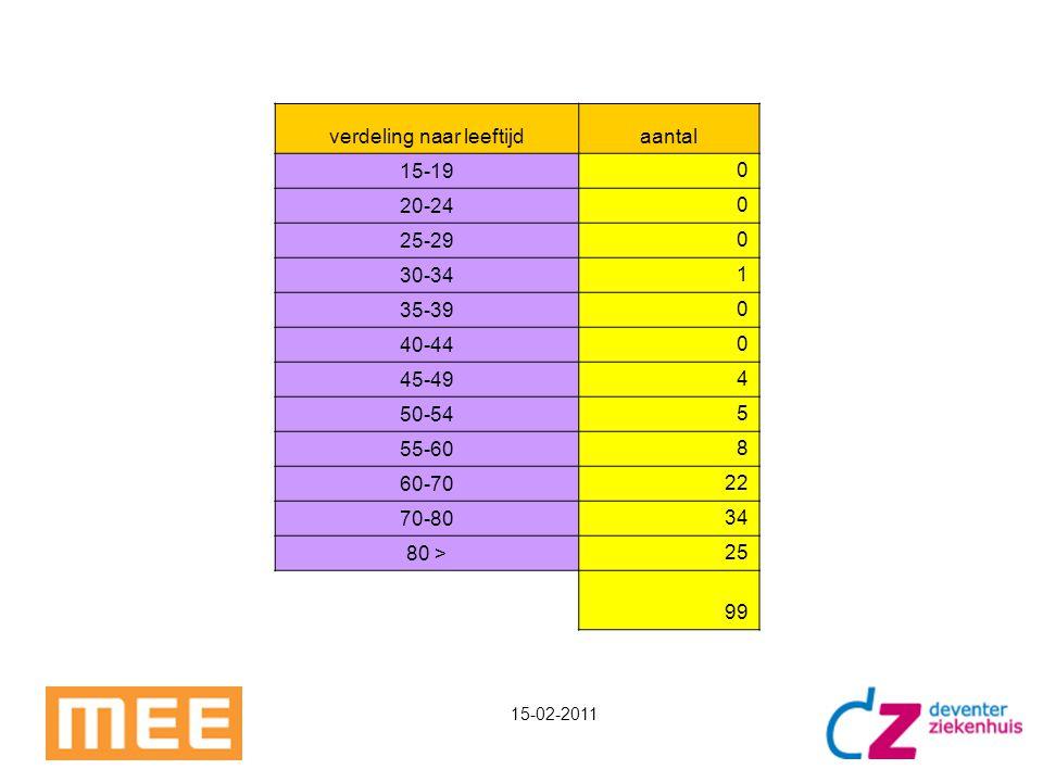 verdeling naar leeftijdaantal 15-19 0 20-24 0 25-29 0 30-34 1 35-39 0 40-44 0 45-49 4 50-54 5 55-60 8 60-70 22 70-80 34 80 > 25 99 15-02-2011