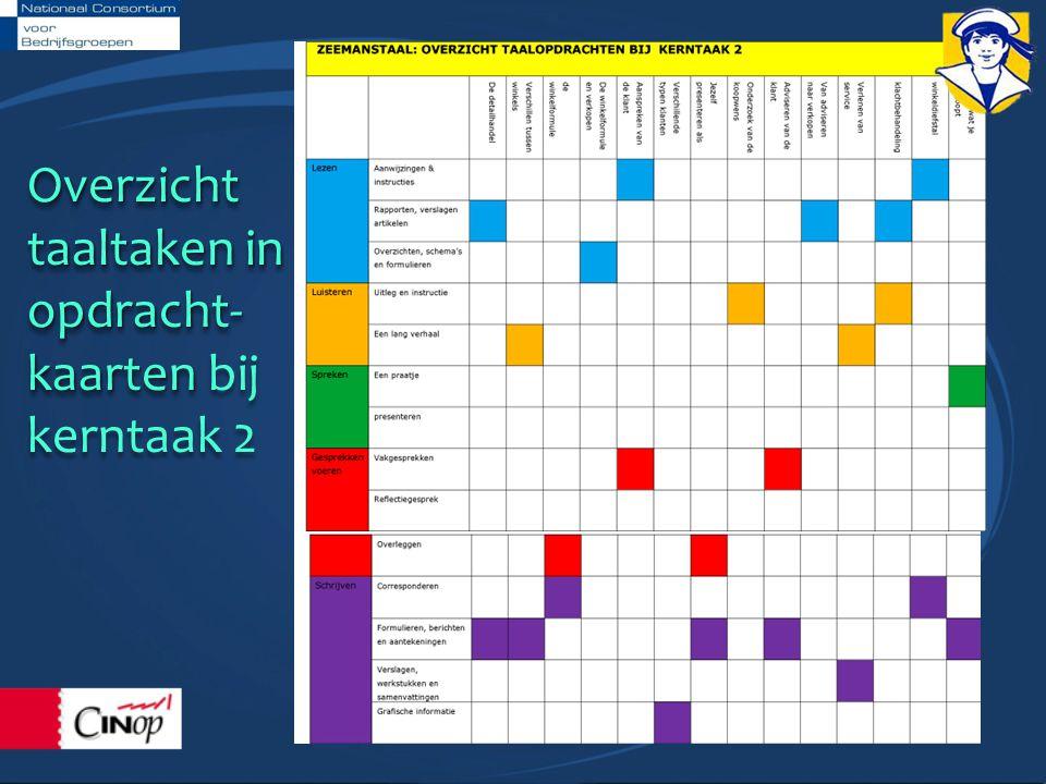 Overzicht taaltaken in opdracht- kaarten kaarten bij kerntaak 2Overzicht taaltaken in opdracht- kaarten kaarten bij kerntaak 2