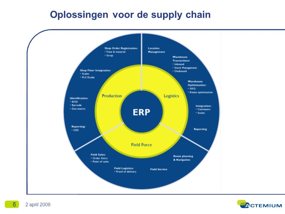 Oplossingen voor de supply chain 6 2 april 2009
