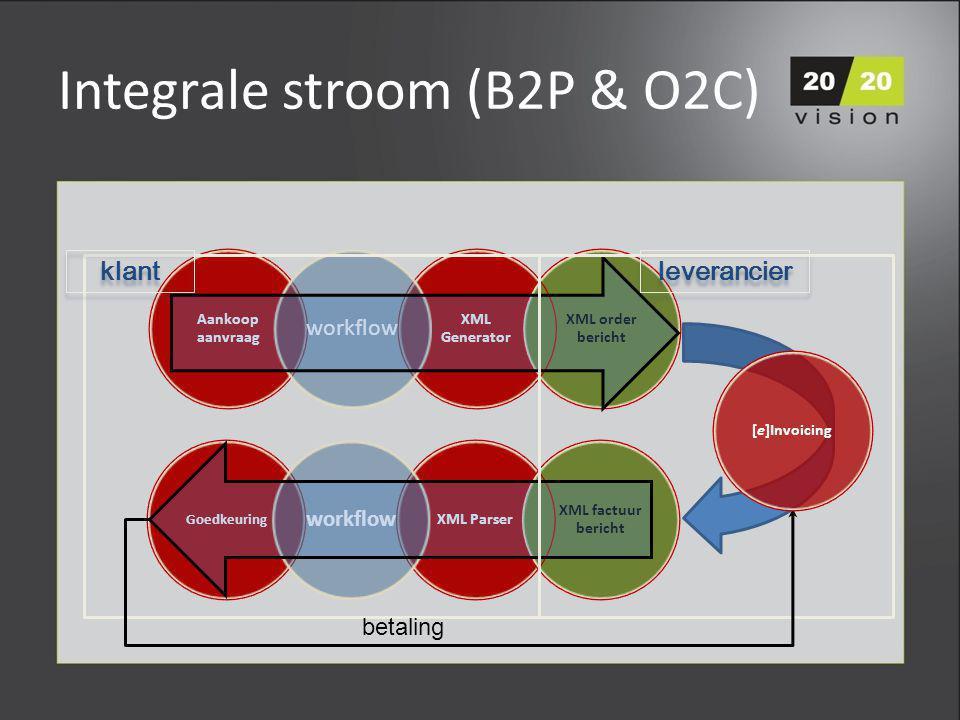 Integrale stroom (B2P & O2C) leverancier klant betaling [e]Invoicing