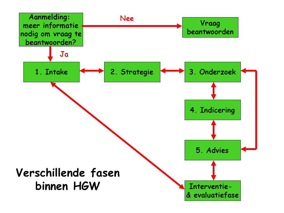 Verschillende fasen binnen HGW Aanmelding: meer informatie nodig om vraag te beantwoorden.