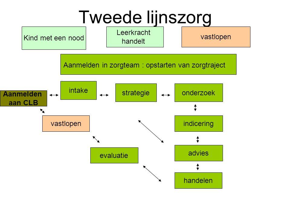 Eerste lijnszorg Kind met een nood Leerkracht handelt vastlopen Aanmelden in zorgteam : opstarten van zorgtraject intake strategie onderzoek indicerin