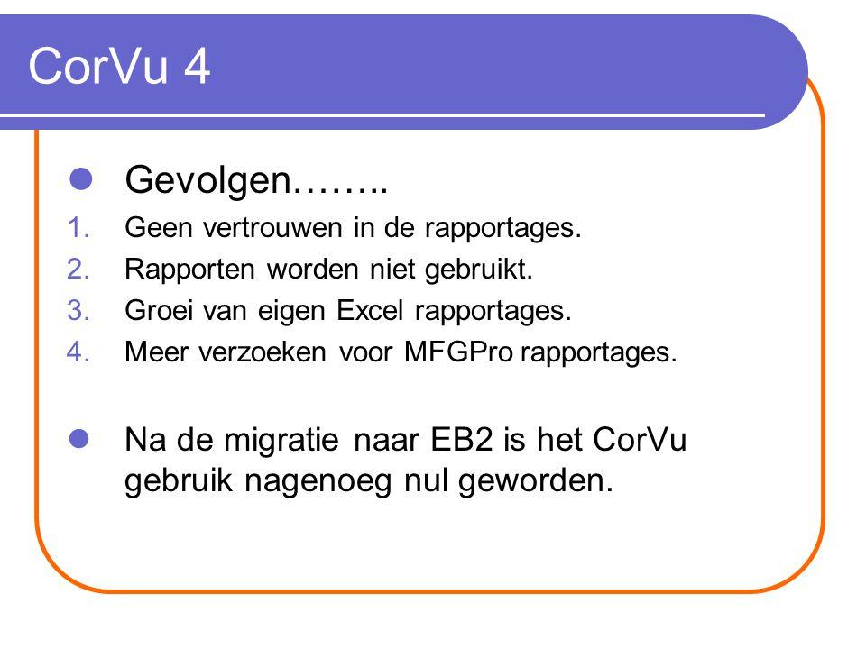 CorVu 4 Gevolgen…….. 1.Geen vertrouwen in de rapportages.