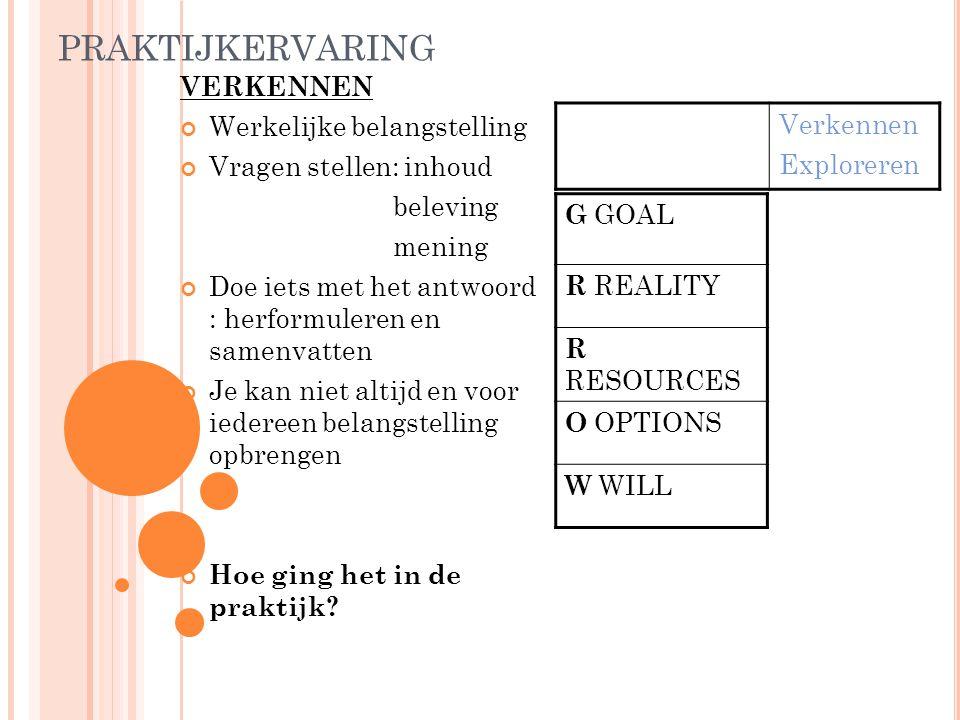 PRAKTIJKERVARING VERKENNEN Werkelijke belangstelling Vragen stellen: inhoud beleving mening Doe iets met het antwoord : herformuleren en samenvatten J