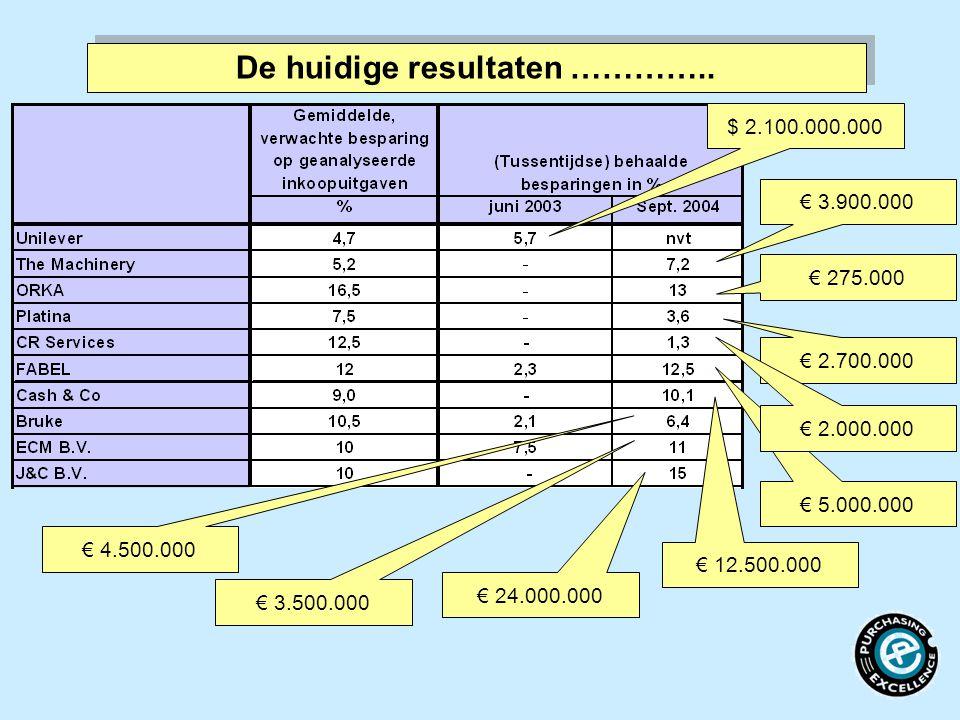 $ 2.100.000.000 De huidige resultaten ………….. € 3.900.000 € 275.000 € 2.700.000 € 24.000.000 € 3.500.000 € 4.500.000 € 12.500.000 € 5.000.000 € 2.000.0