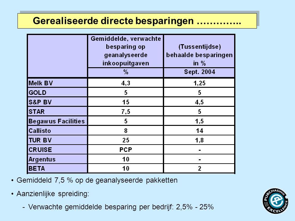 Gerealiseerde directe besparingen ………….. Gemiddeld 7,5 % op de geanalyseerde pakketten Aanzienlijke spreiding: Verwachte gemiddelde besparing per bed