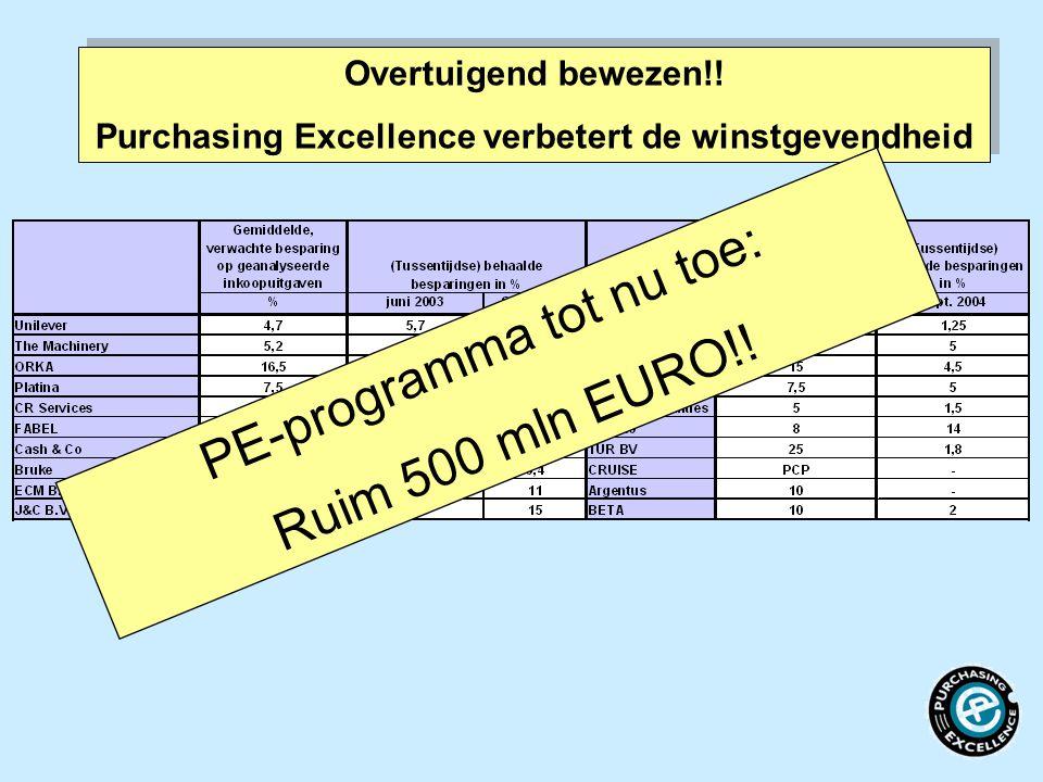 Overtuigend bewezen!! Purchasing Excellence verbetert de winstgevendheid Overtuigend bewezen!! Purchasing Excellence verbetert de winstgevendheid PE-p