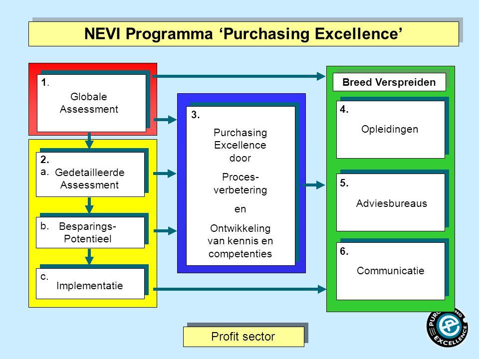 Globale Assessment 1.1. 2. Gedetailleerde Assessment Besparings- Potentieel Implementatie 3. Purchasing Excellence door Proces- verbetering en Ontwikk