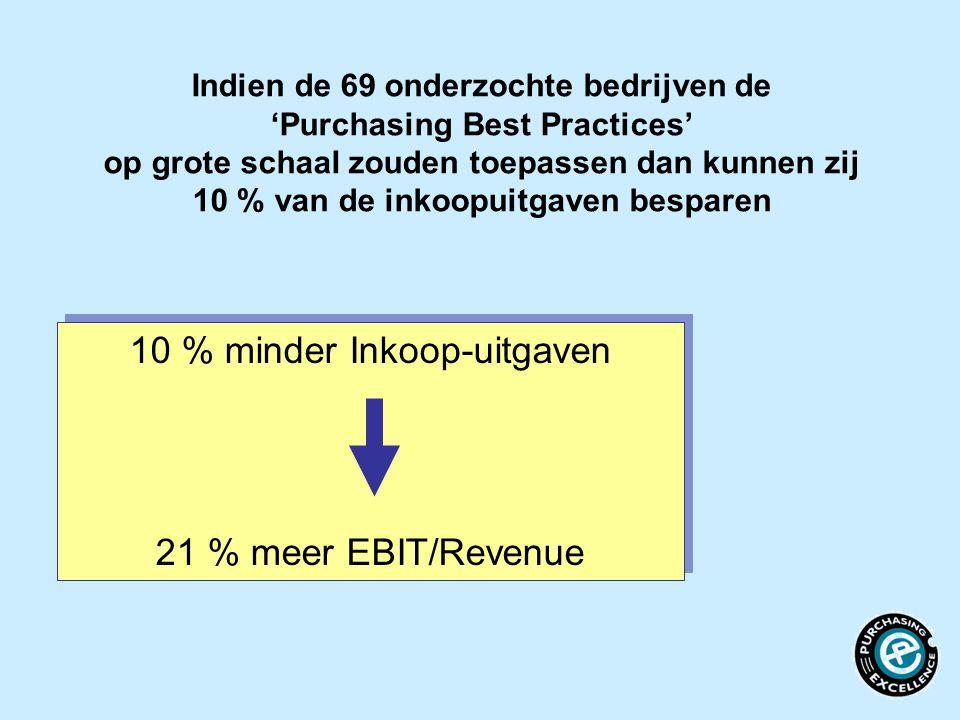 10 % minder Inkoop-uitgaven 21 % meer EBIT/Revenue 10 % minder Inkoop-uitgaven 21 % meer EBIT/Revenue Indien de 69 onderzochte bedrijven de 'Purchasin