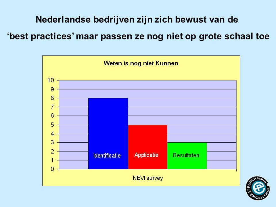 Nederlandse bedrijven zijn zich bewust van de 'best practices' maar passen ze nog niet op grote schaal toe