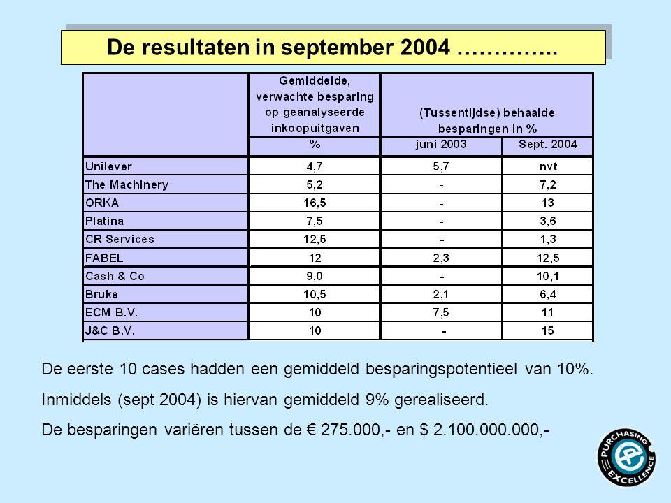 De resultaten in september 2004 ………….. De eerste 10 cases hadden een gemiddeld besparingspotentieel van 10%. Inmiddels (sept 2004) is hiervan gemiddel