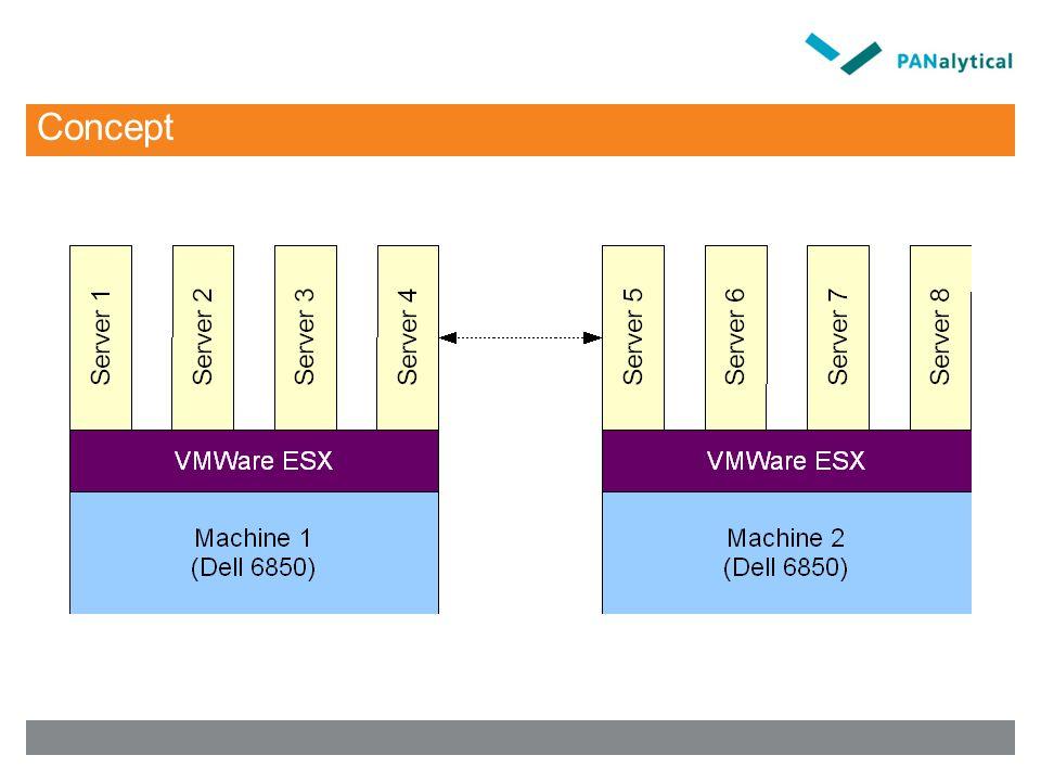 MFG/Pro op VMWare Database is ~25Gb Max 120 gebruikers tegelijk aangelogd VMWare omgeving 4 CPU's op 3.66 GHz, 16Gb RAM database via NFS op SAN-filer Deze server is dedicated voor MFG/Pro