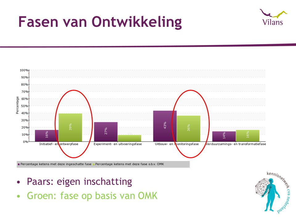 Fasen van Ontwikkeling Paars: eigen inschatting Groen: fase op basis van OMK