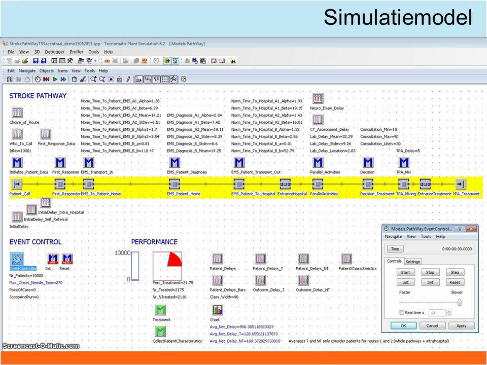 Simulatiemodel