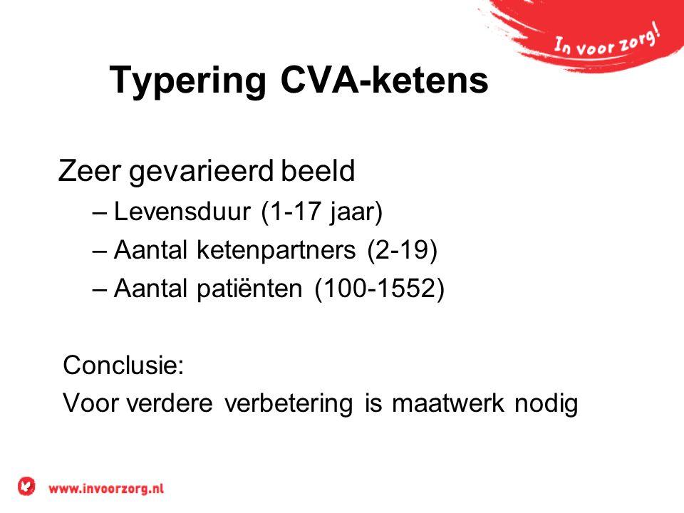 Typering CVA-ketens Zeer gevarieerd beeld –Levensduur (1-17 jaar) –Aantal ketenpartners (2-19) –Aantal patiënten (100-1552) Conclusie: Voor verdere ve