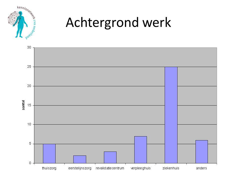 Werkervaring en uren per week
