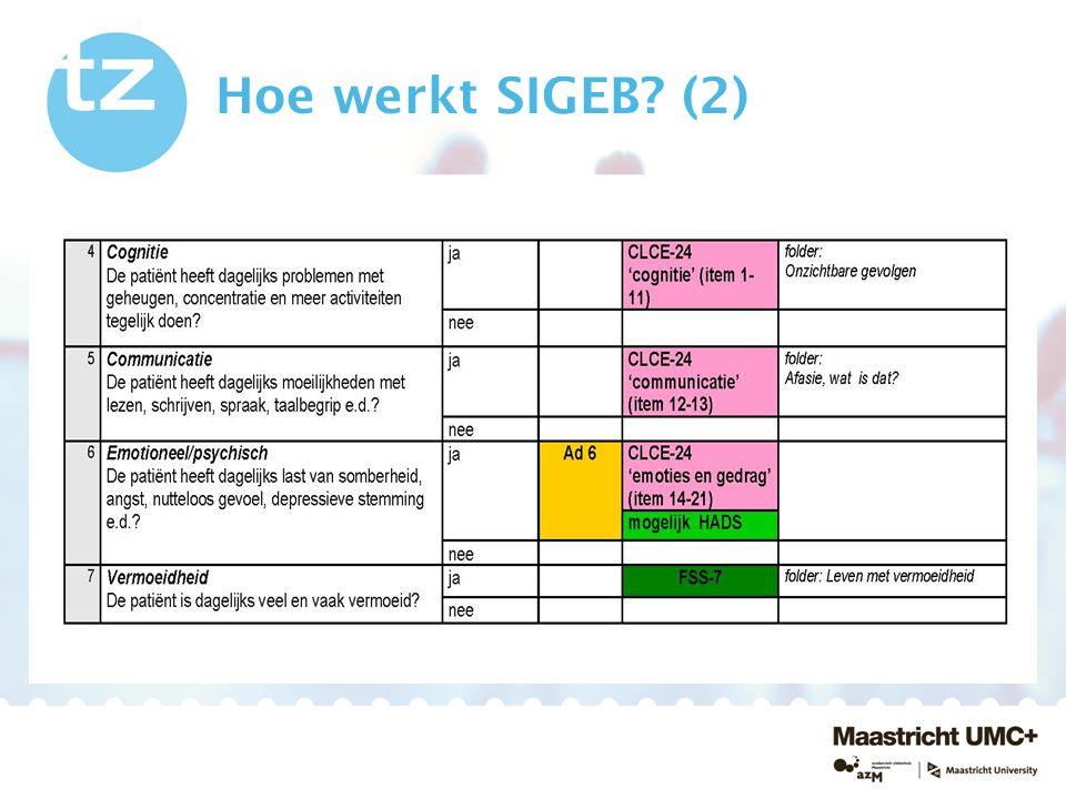 Hoe werkt SIGEB? (3)