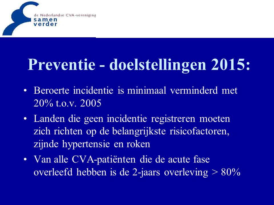 Evaluatie CVA-zorg - doelstelling 2015: Alle Europese landen moeten een systeem opzetten voor de routinematige verzameling van data, nodig om de kwaliteit van de CVA-zorg te monitoren