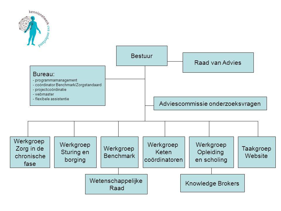 Het afgelopen half jaar Het niet door gaan van In voor zorg Juli 2013 afspraak Anno Pomp VWS Start pilot registratie met DICA Patiënten versie Zorgstandaard CVA/TIA Samenwerking ESF voor de lancering van de Patiënten versie op de Dag van de Beroerte op 13 mei 2014