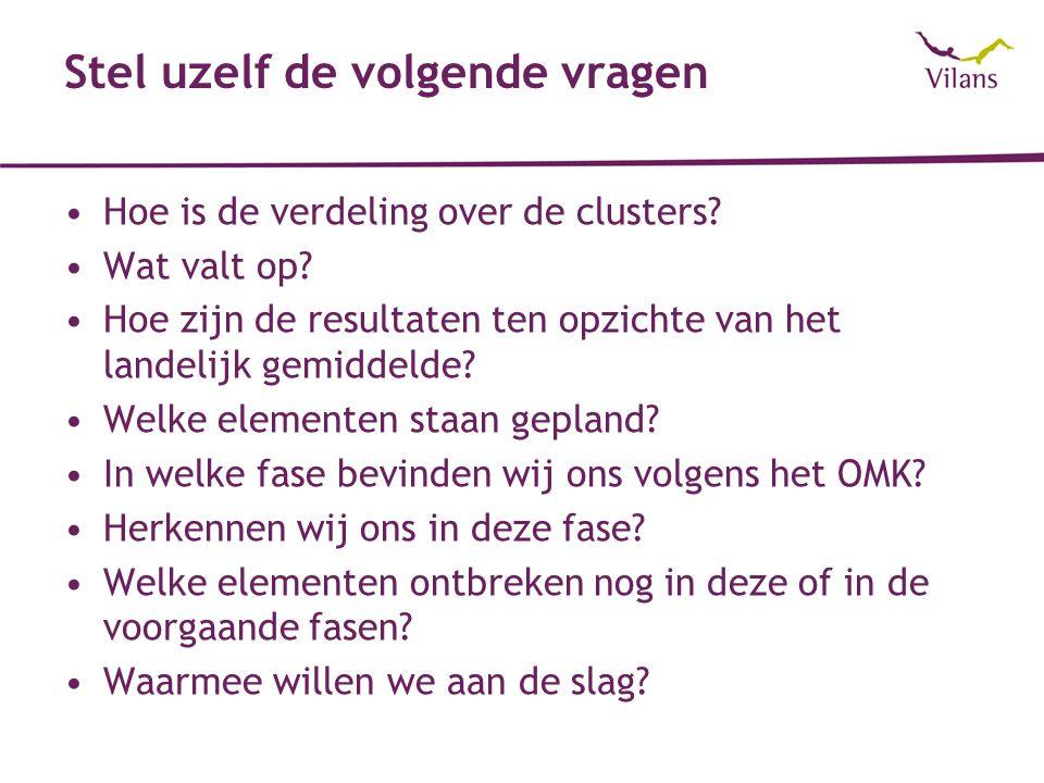 Stel uzelf de volgende vragen Hoe is de verdeling over de clusters? Wat valt op? Hoe zijn de resultaten ten opzichte van het landelijk gemiddelde? Wel