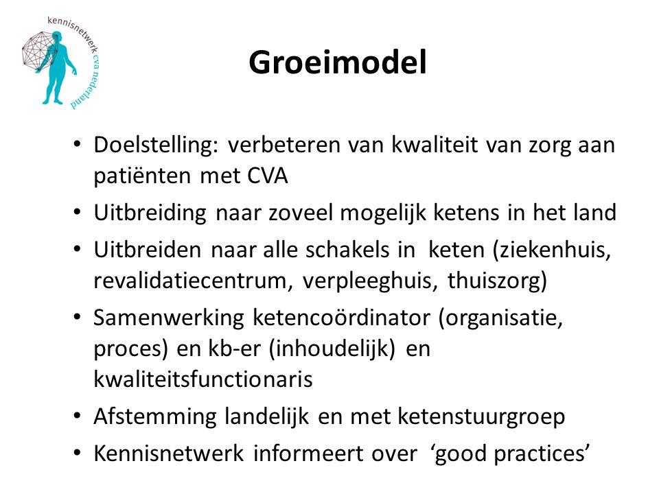 Groeimodel Doelstelling: verbeteren van kwaliteit van zorg aan patiënten met CVA Uitbreiding naar zoveel mogelijk ketens in het land Uitbreiden naar alle schakels in keten (ziekenhuis, revalidatiecentrum, verpleeghuis, thuiszorg) Samenwerking ketencoördinator (organisatie, proces) en kb-er (inhoudelijk) en kwaliteitsfunctionaris Afstemming landelijk en met ketenstuurgroep Kennisnetwerk informeert over 'good practices'