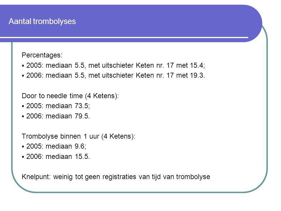 Aantal trombolyses Percentages:  2005: mediaan 5.5, met uitschieter Keten nr. 17 met 15.4;  2006: mediaan 5.5, met uitschieter Keten nr. 17 met 19.3