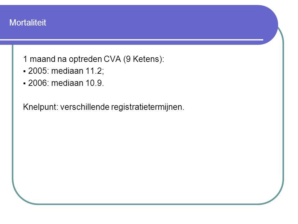 Mortaliteit 1 maand na optreden CVA (9 Ketens):  2005: mediaan 11.2;  2006: mediaan 10.9. Knelpunt: verschillende registratietermijnen.