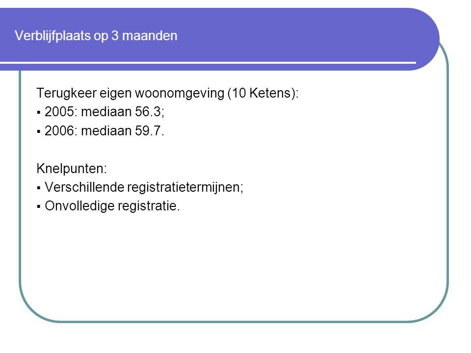 Verblijfplaats op 3 maanden Terugkeer eigen woonomgeving (10 Ketens):  2005: mediaan 56.3;  2006: mediaan 59.7.